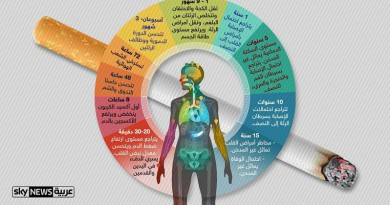إنفوجرافيك.. هذا ما سيحدث لجسمك بعد التوقف عن التدخين