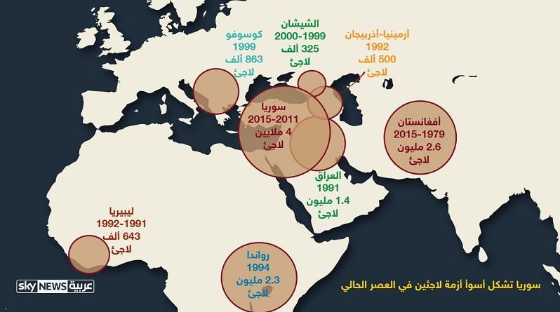 إنفوجرافيك.. اللاجئون.. من كم وأين؟