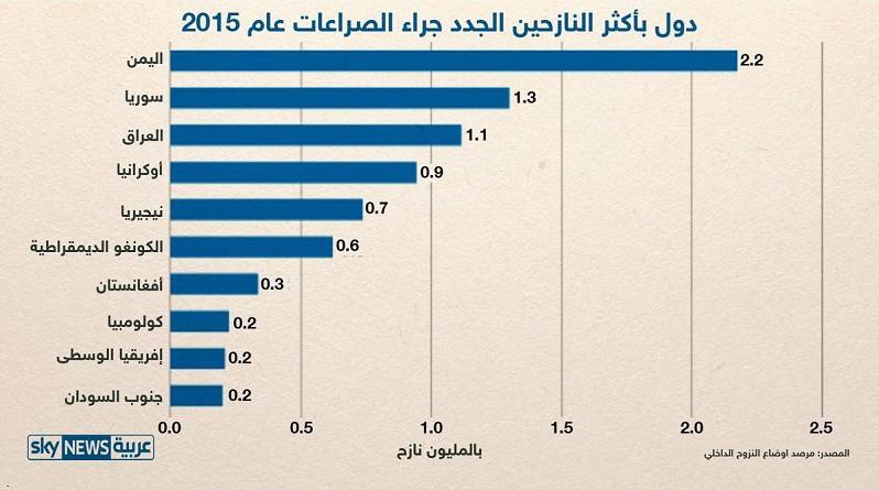 إنفوجرافيك.. العرب أكثر من نصف نازحي العالم