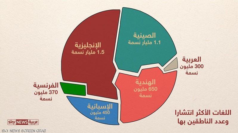 إنفوجرافيك.. اللغات الأكثر انتشار في العالم