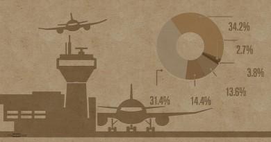 """إنفوجرافيك: توقعات بنمو سوق """"السبع فوائد"""""""