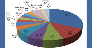 جاد الكريم: البيئة التشريعية والإجرائية في مصر لازالت بعيدة عن متطلبات مكافحة الفساد