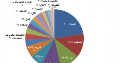 شركاء من أجل الشفافية تصدر التقرير السنوي لرصد حالة الفساد بمصر 2016