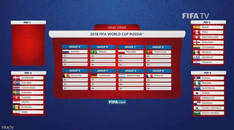 يوم قرعة كأس العالم.. كل ما تريد معرفته عن الحدث الكبير