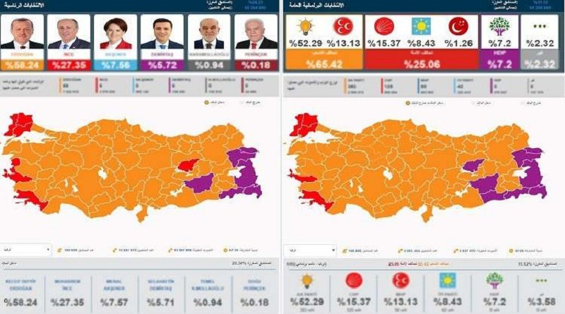أردوغان وتحالفه يتصدران في الانتخابات الرئاسية والبرلمانية وفق النتائج الأولية
