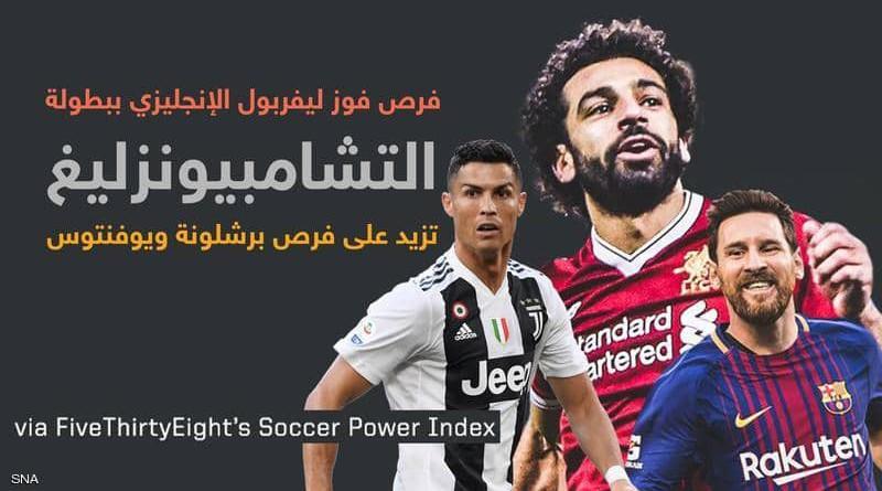 """تقرير يؤكد بـ""""الأرقام"""".. ليفربول يتوج بدوري أبطال أوروبا"""