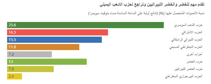 نسبة الأصوات المتحصل عليها (%) (نتائج أولية على الساعة السادسة مساء بتوقيت سويسرا)