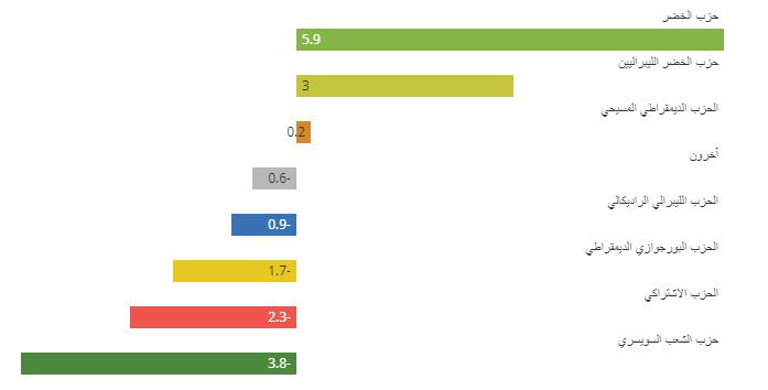 حزب الخضر يحقق أكبر المكاسب الأحجام الحزبية في مجلس النواب السويسري مقارنة بعام 5102 (%) (نتائج أولية على الساعة االسادسة مساء بتوقيت سويسرا)