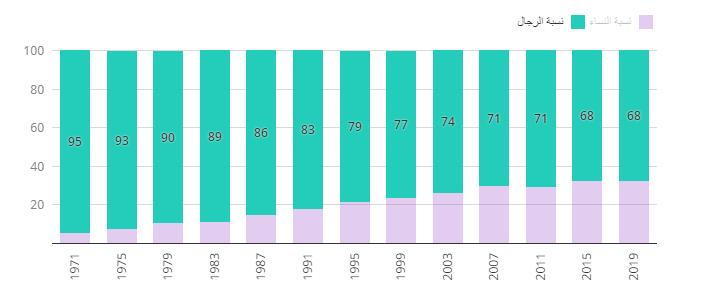 سجّلت نسبة النساء في مجلس النواب تراوح مكانها تركيبة مجلس النواب (الغرفة السفلى)