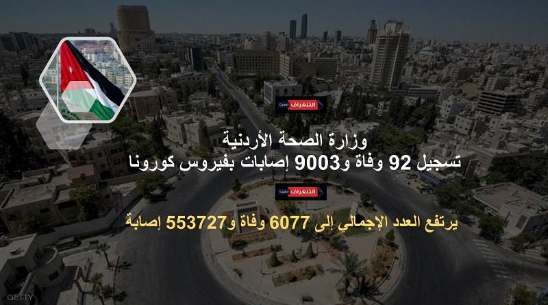 الأردن يسجل وفيات وأكثر من 9 آلاف إصابة جديدة بكورونا