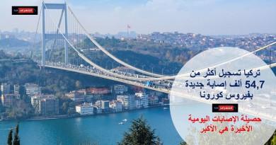 تركيا تسجيل أكثر من 54,7 ألف إصابة جديدة بفيروس كورونا