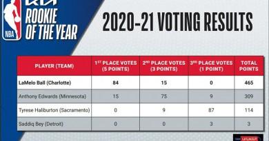 Charlotte's Lamelo Ball Wins 2020-21 Kia NBA Rookie of the Year Award